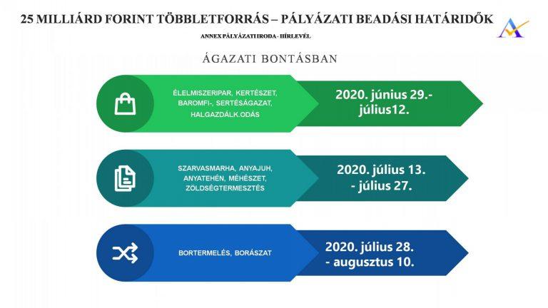 mezőgazdasági támogatások 2020